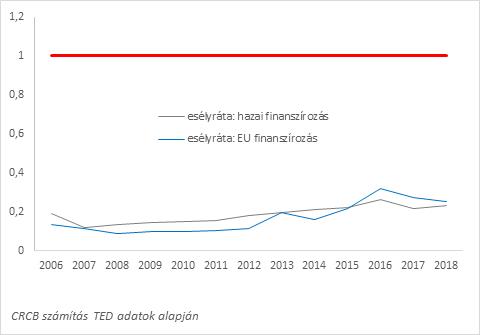 3. ábra: A korrupciós kockázatok kontrolljának erőssége az újonnan csatlakozott EU tagállamokban a korrupciós kockázatokat leginkább kontrollálni képes EU országokhoz viszonyítva az EU-s és hazai finanszírozású tendereknél (esélyráták), 2006-2018. Piros vonal: a minta országok szintje. N = 3.643.735