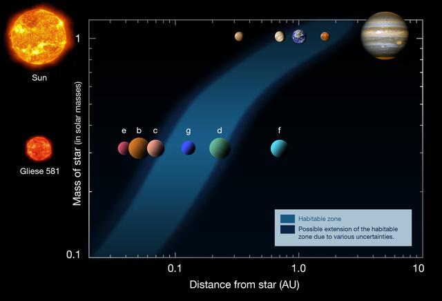 A Gliese 581 vörös törpe és a körülötte keringő bolygók, valamint a mi naprendszerünk részleges összehasonlítása. A Gliese 581g jelzésű bolygó az élet fenntartásához megfelelő távolságra (ezt a zónát jelöli kékkel az ábra) kering csillaga körül
