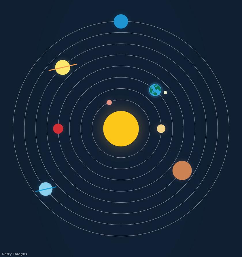 A Naprendszer bolygói: Merkúr, Vénusz, Föld, Mars, Jupiter, Szaturnusz, Uránusz, Neptunusz.