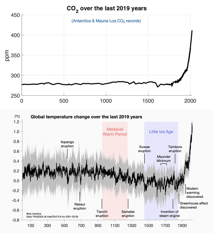 A globális átlaghőmérséklet alakulása a Past Global Changes 2K rekonstrukciója alapján. A globális felmelegedés okának illusztrálására a hőmérsékleti grafikont Kris Karnauskas, a University of Colorado Boulder klímatudósa kiegészítette a légköri szén-dioxid koncentrációját bemutató ábrával.