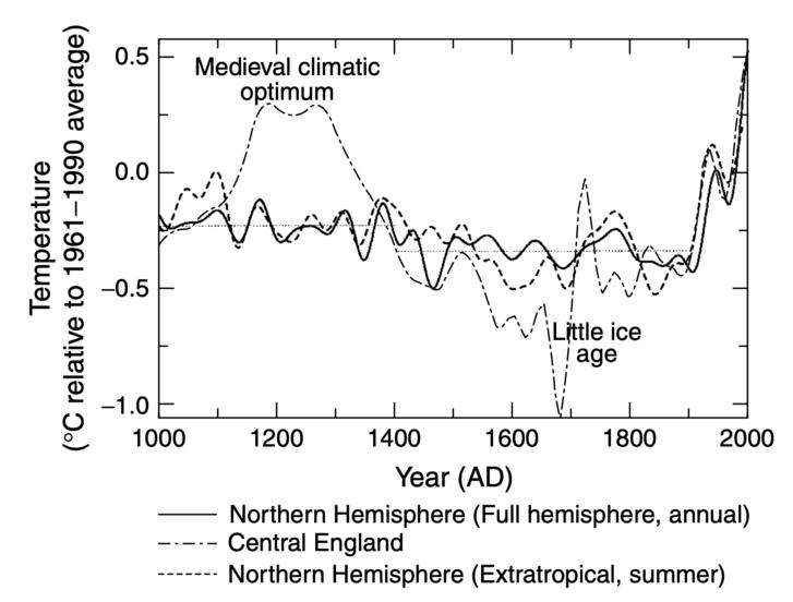 Az átlaghőmérséklet alakulása az északi féltekén és Közép-Angliában az elmúlt évezredben (Forrás: Mann, 2002)