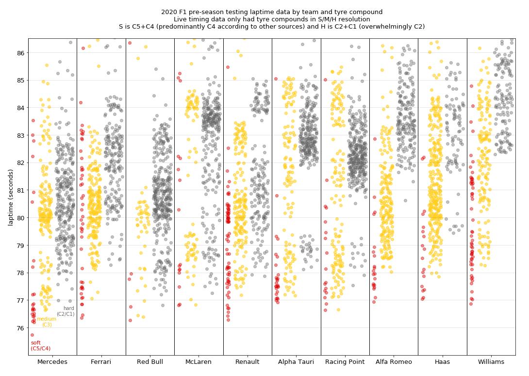 Az összes barcelonai tesztidő egy grafikán ábrázolva