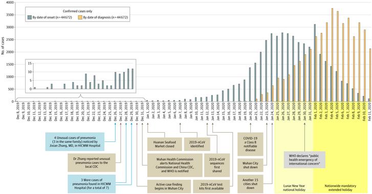 A kínai koronavírus-megbetegedések alakulása