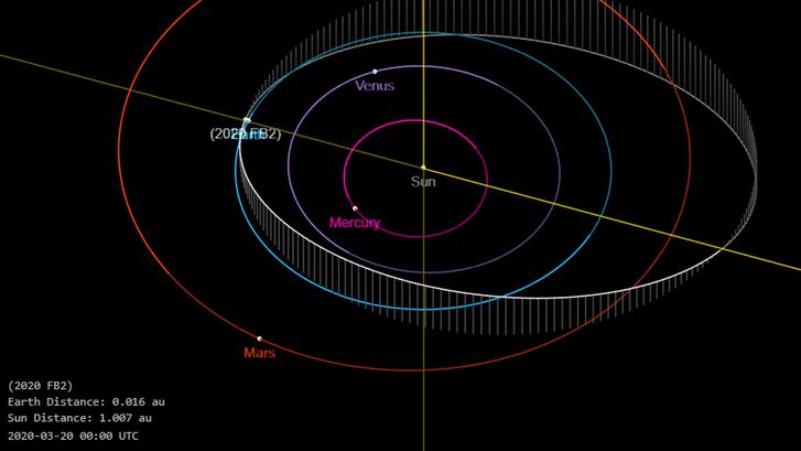 2020 FB2 aszteroida helyzete a naprendszerben 2020. március 20-án. Forrás: NASA