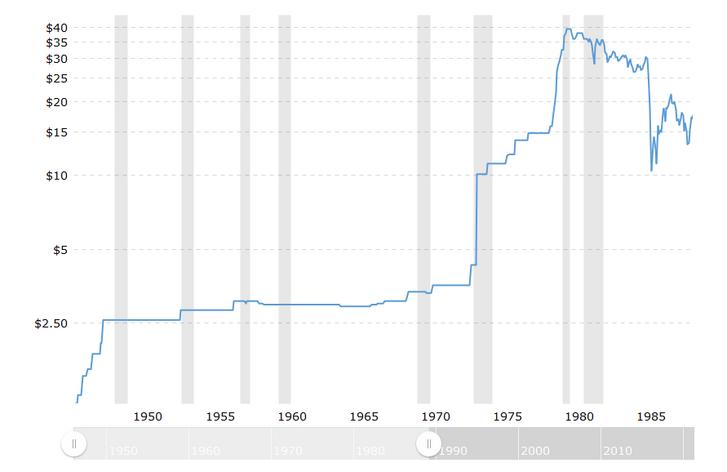A nyersolaj (WTI) havi piaci árának változása ezekben az években