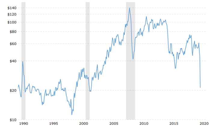 A nyersolaj (WTI) havi piaci árának változása a 90-es évek óta