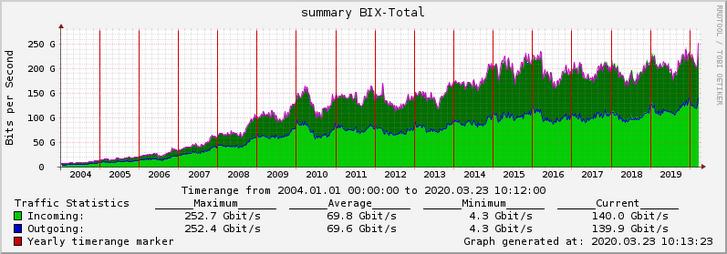 BIX-Traffic-2004-2020.png