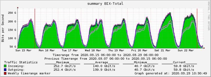 BIX-Traffic-20200315-23-alt.png