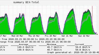 Új adatforgalmi rekord született a hazai interneten: 252,7 gigabit másodpercenként