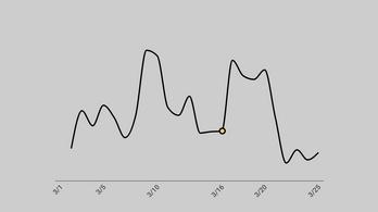 Harmadára csökkent a budapesti légszennyezettség egy hét alatt