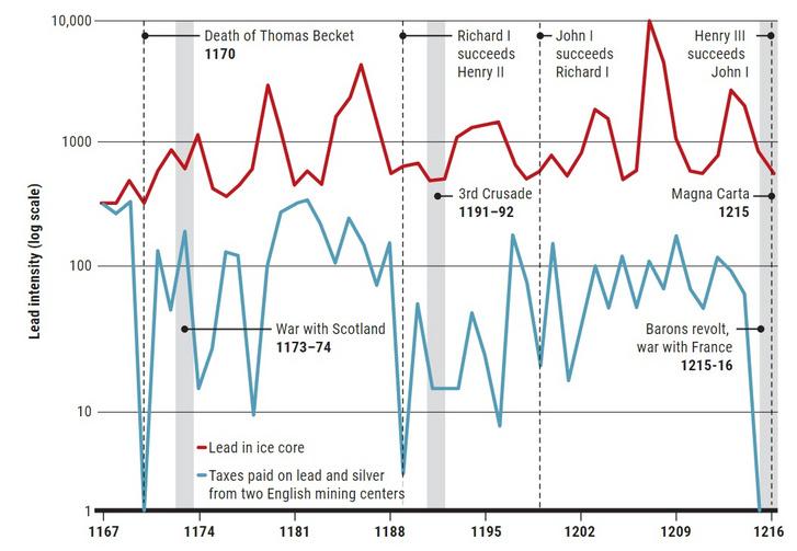 Az alpesi jégminta ólomszennyezettségének (vörössel) és az angol bányákból származó adóbevételek (kékkel) 12. századi változásai a kutatók szerint összefüggésbe hozhatók egymással.