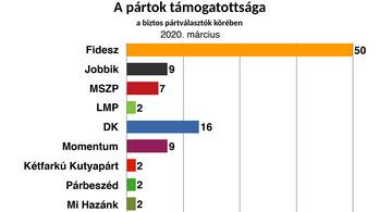 50 százalékot kapna a Fidesz egy országos választáson