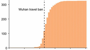Vuhan lezárása nagy mértékben lassította a koronavírus terjedését