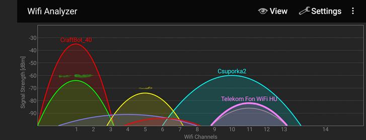 De sok baj van itt! Egyrészt van egy Telekom Fon wifi, amihez már nem tartozik szolgáltatás. Fölöslegesen megy a 3D nyomtató wifije. De az is jól látható, hogy ketten 40 Mhz széles blokkot igényeltünk a szűkösebb 2,4 GHz-es frekvenciasávban.