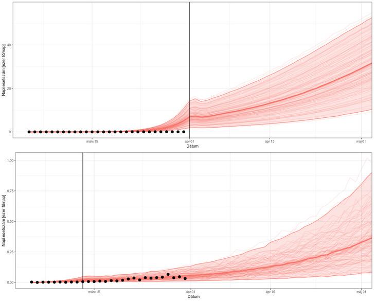 Ferenci Tamás szcenárióelemzése a járvány lefutására. A fentin az látszik, mi történne, ha nem csinálnánk semmit, a lentin pedig a korlátozásokpozitív hatásait feltételezzük, azt, hogy a kezdeti 2,7-es reprodukciós szám az intézkedések hatására 1,5-re csökken. A két ábra csaklátszólag hasonlít, a függőleges tengelyen teljesen különbözik a skála. A fekete pontok a tényadatok, a halvány piros vonalak a szimulált járványgörbék, a vastag piros vonal a középértékük, a piros hátterű terület pedig az, ahová a szimulált esetek túlnyomó része esik.