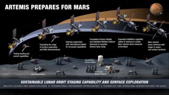 Nem állnak le az amerikai űrutazások előkészületei