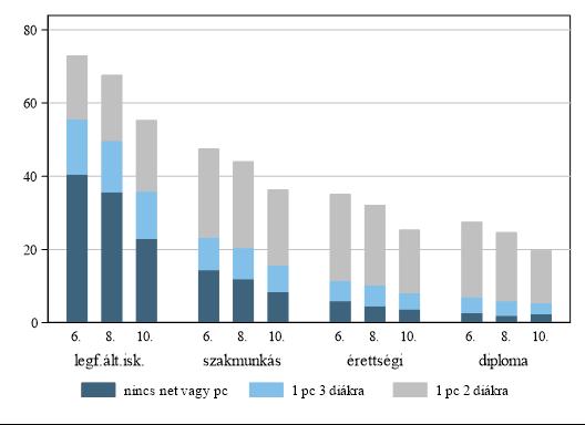 Korlátozott hozzáférés az online távoktatáshoz évfolyam és az anya iskolázottsága szerint, 2017, százalék. Grafika: Hermann Zoltán