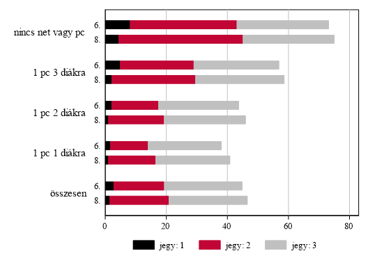 A féléves matematika osztályzat alapján gyenge tanulmányi eredményű tanulók aránya az online oktatáshoz való hozzáférés korlátozottsága szerint a 6. és 8. évfolyamon, 2017, százalék. Grafika: Hermann Zoltán