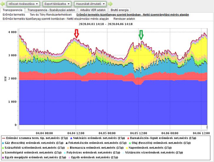 Piros nyíl: szombat – az abszolút napenergia-termelési csúcs; Zöld nyíl: vasárnap – a százalékos megújulós és napos csúcs Forrás: MAVIR