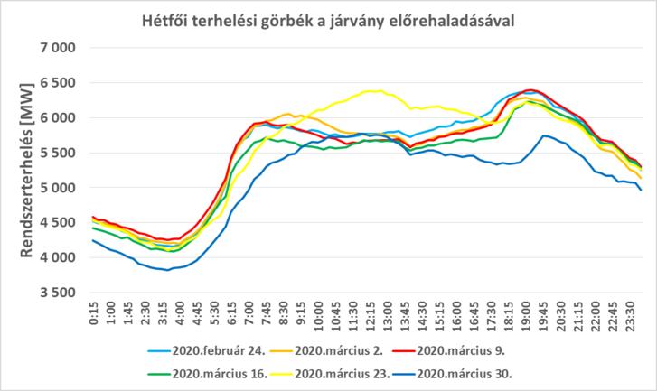 3. ábra: A magyar villamosenergia-rendszer terhelése az elmúlt 6 hét hétfői napjain