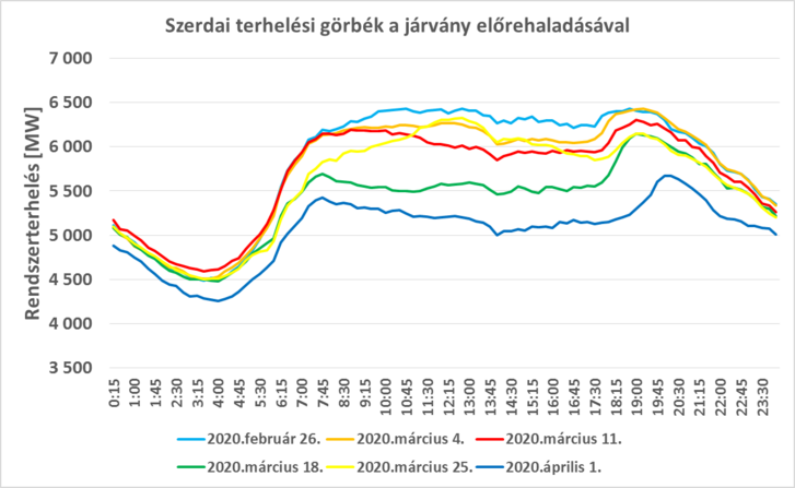 4. ábra: A magyar villamosenergia-rendszer terhelése az elmúlt 6 hét szerdai napjain