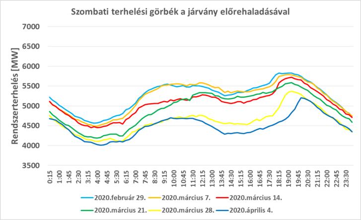6. ábra: A magyar villamosenergia-rendszer terhelése az elmúlt 6 hét szombati napjain