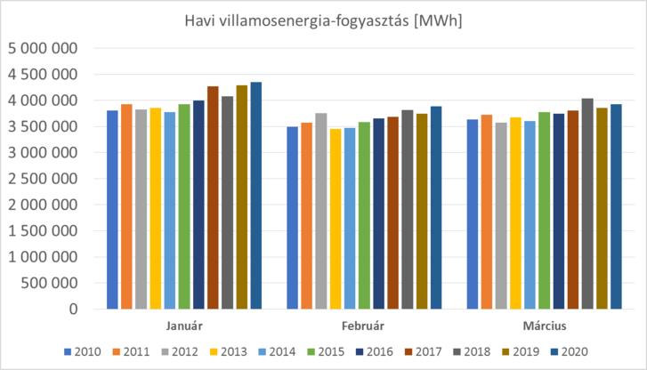 7. ábra: Egy évtized első három havi villamosenergia-fogyasztásai a magyar villamosenergia-rendszerben (Adatok forrása: MAVIR, saját ábrázolás)
