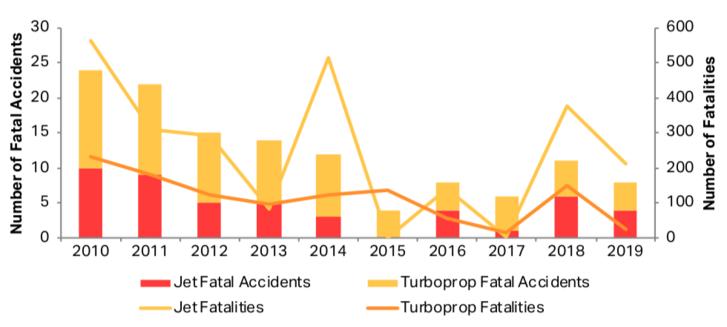A halálos balesetek és áldozatok számának alakulása géptípusra bontva