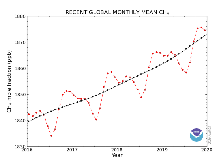 A légköri metánkoncentráció haviértékeinek globális átlaga az elmúlt öt évben.