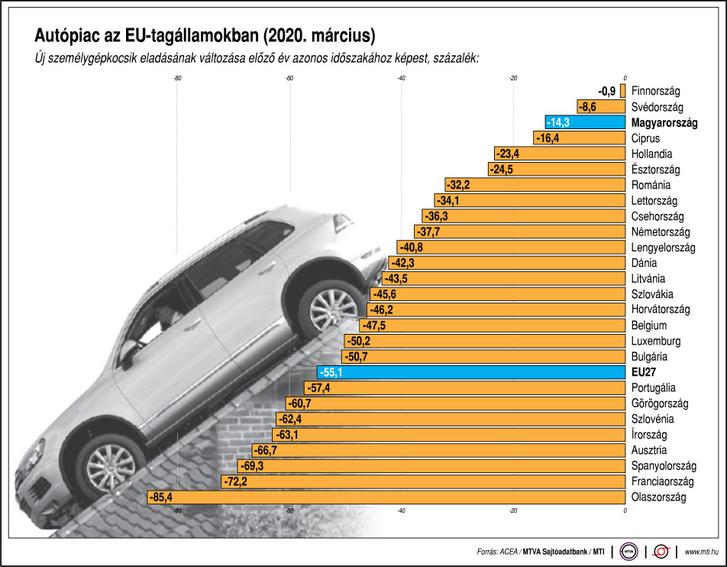mti-autóeladások-eu