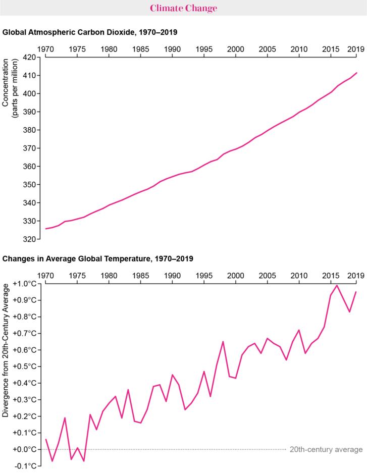 Fent: a légköri szén-dioxid globális növekedése. Lent: a globális átlaghőmérséklet emelkedése az elmúlt ötven évben.