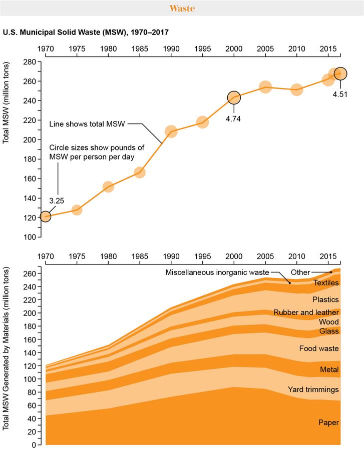 Az amerikai lakossági hulladék alakulása összesen és anyagfajták szerint.