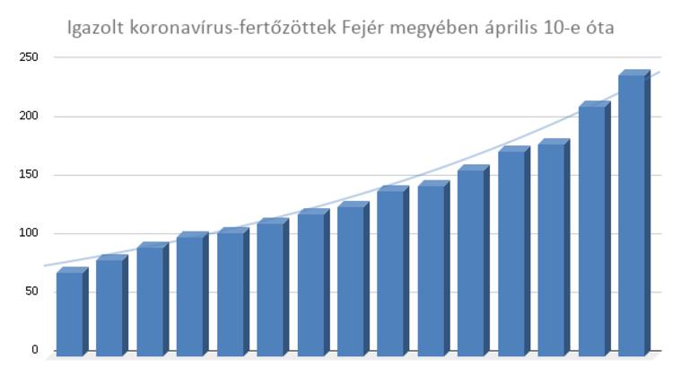Igazolt koronavírus-fertőzöttek Fejér megyében április 10-e óta.