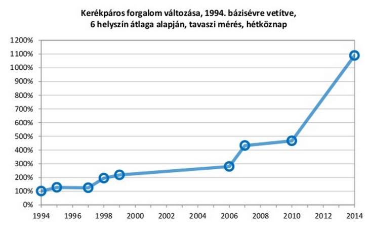 A BKK ábrája a budapesti kerékpáros forgalom növekedéséről. 2014 óta nagyjából stagnálunk