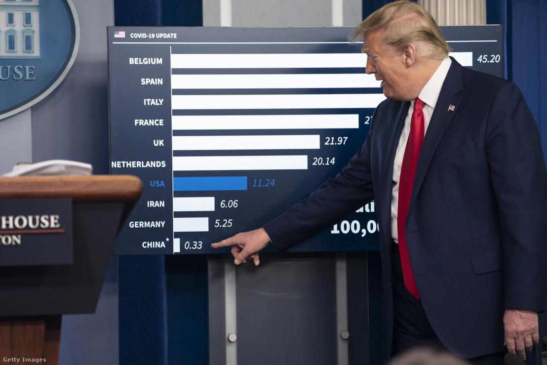 Donald Trump egy infografikát mutat sajtótájékoztatóján 2020. április 18-án