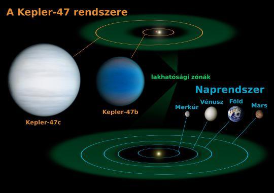 A Naprendszer és a Kepler-47 rendszerének összehasonlítása. A két cirkumbináris pályán mozgó bolygó közül az egyik, a Kepler-47c a rendszer lakhatósági zónájában kering, de valószínűleg gázbolygó, így nem várható rajta szilárd felszín és folyékony víz jelenléte. A rendszert bemutató animáció itt tekinthető meg.