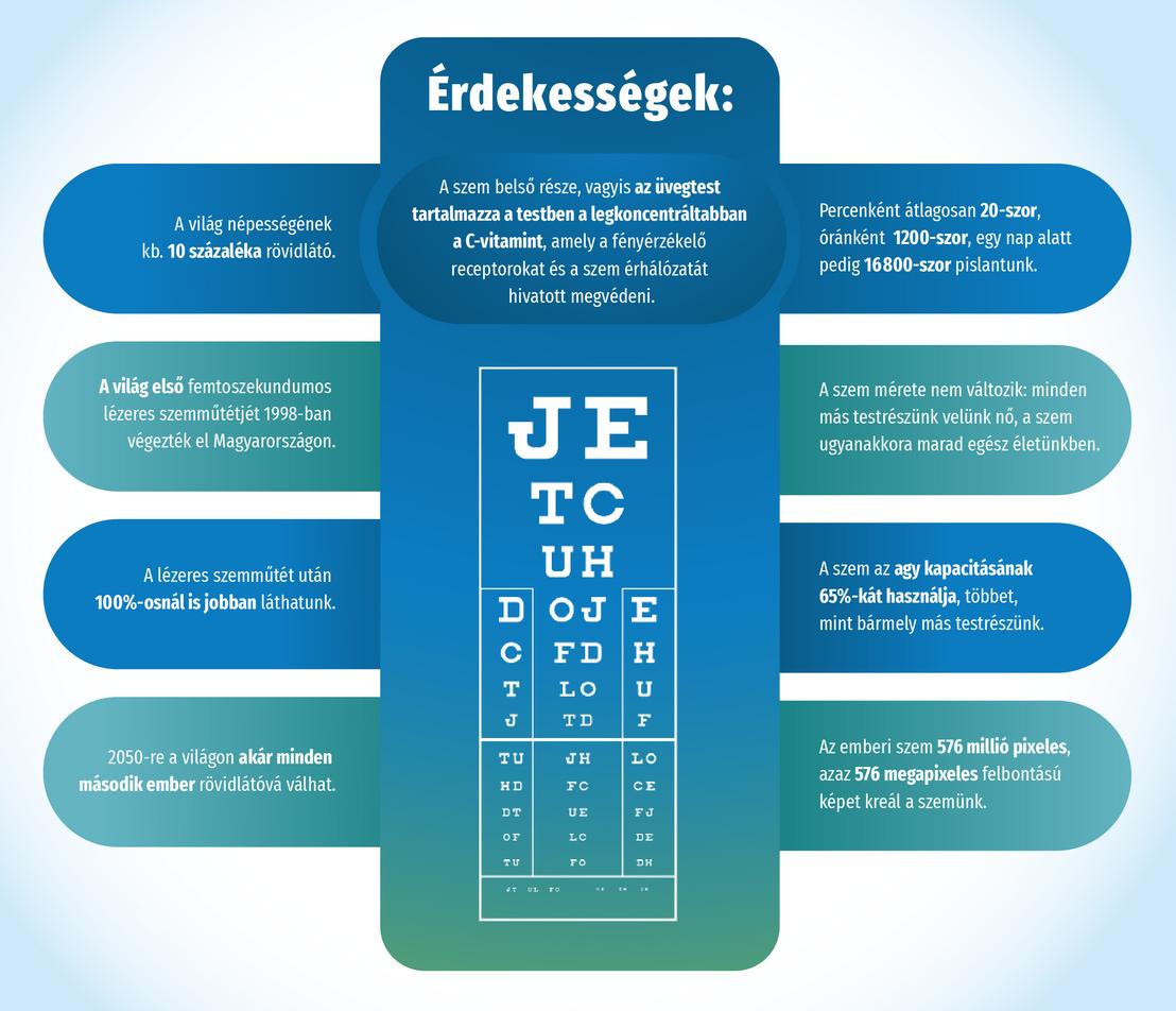 homályos látás 10 éves korban a rövidlátás egyik szemében fáj
