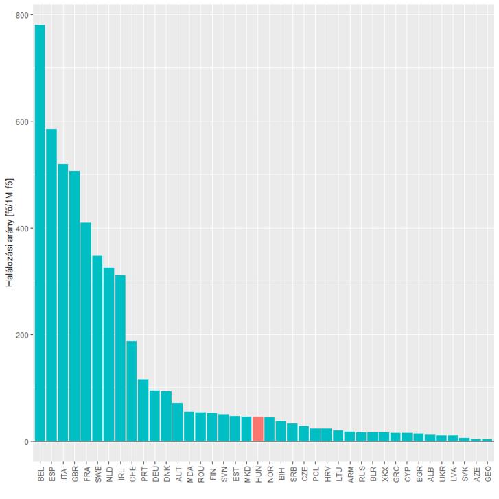 1 millióra jutó halálozások száma az 1 milliónál több lakosú európai országok között, május 15-ei állapot szerint (az ECDC adatai alapján).