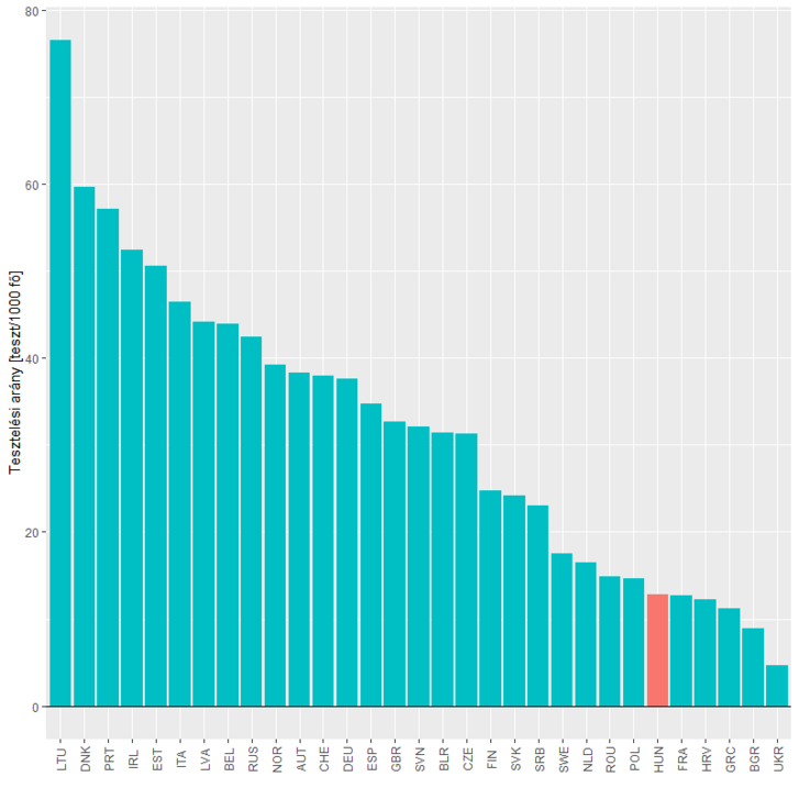 Ezer lakosra jutó, összesen elvégzett tesztek száma az 1 milliónál több lakosú európai országok között, május 15-ei állapot szerint (az OWID adatai alapján).