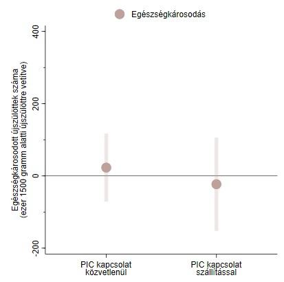 A PIC-ellátáshoz hozzáférő, 1500 gramm alatti súllyal született újszülöttek tartós egészségkárosodásaa nem hozzáférőkéhez képest (a nullától való különbség az eltérést jelenti, a függőleges csíkok a becslés megbízhatósági tartományát jelölik)