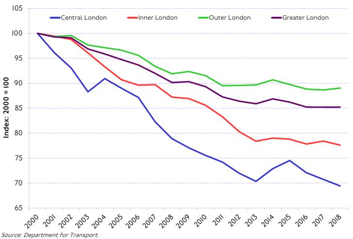 A Londoni autóforgalom változása 2000 és 2018 között (kék - belváros, piros - belváros környezete, zöld - külváros, lila – London és agglomerációja)
