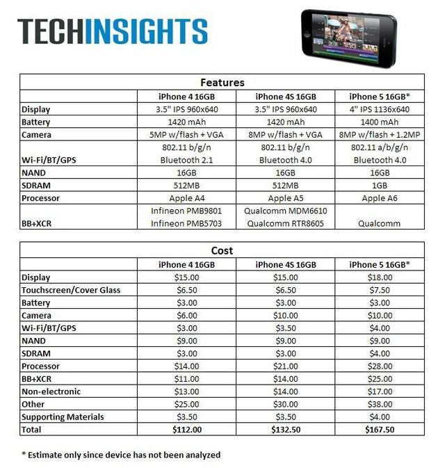 iPhone5 BOM comparison 702