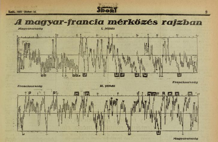 Nemzeti Sport, 1927. június (19. évfolyam, 86-105. szám)1927-06-14 / 94. szám Arcanum adatbázis
