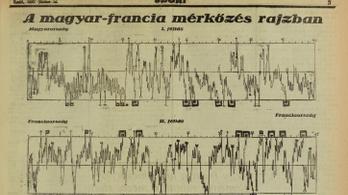 Volt, amikor a magyar sportlap 100 évvel megelőzte a korát