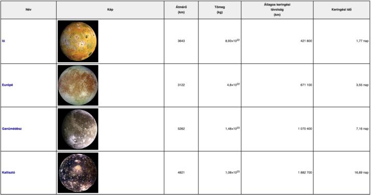A Jupiter négy legnagyobb holdja a magyar Wikipédiában