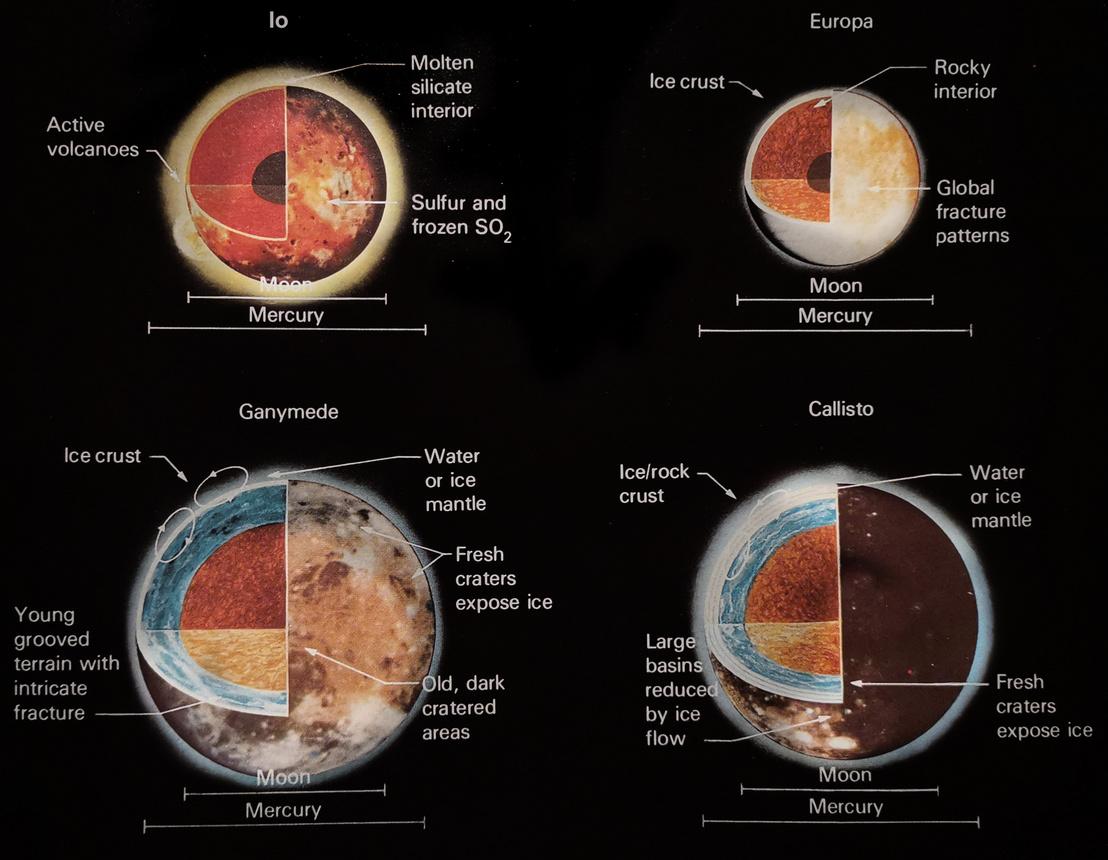 A Jupiter Galileo-holdjai a Voyage To Jupiter kiadványban (NASA, Washington D.C., 1980.)