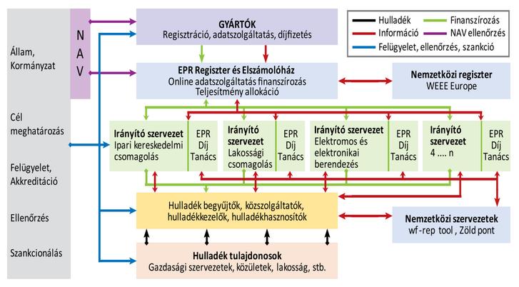 A javasolt EPR rendszer működési modellje