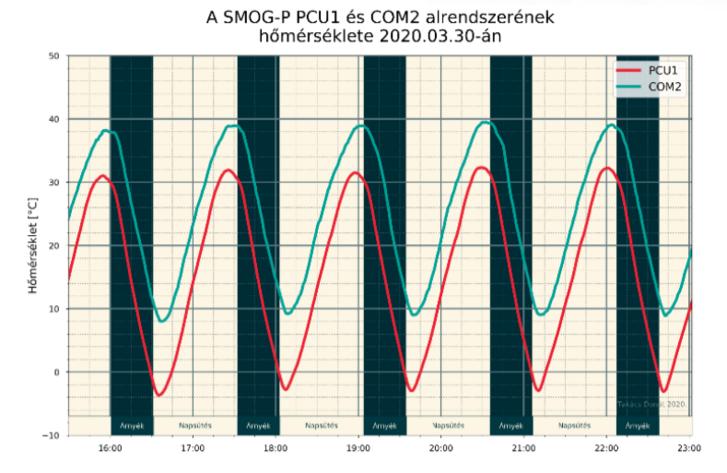 A SMOG-P két, az akkuk töltését biztosító elsődleges energia ellátás (PCU1) és a földi kapcsolatokért felelős kommunikációs alegység (CMO2) hőmérséklet-változása látható az idő függvényében. A napsütésben emelkedik, míg a Föld árnyékban csökken a hőmérséklet.