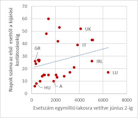 Megjegyzés: az ábrákon az egyes pontok országokat jelölnek, amelyek közül néhányat kiemeltünk. A kiemelt országok egyrészt Magyarország és Ausztria, másrészt olyan országok, ahol valamely mutató értéke kiugró, vagy példaként hivatkozunk rá a szövegben. Az Egyesült Királyságban és Olaszországban az összes esetszám volt kiemelkedően magas, és a híradásokban is gyakran olvashattunk róluk, ezért ezek is ki vannak emelve. A kék pontozott vonal az adatpontokra legszorosabban illeszkedő egyenes, ami kifejezi a vízszintes és a függőleges tengelyen ábrázolt mutatók közötti kapcsolat szorosságát.
