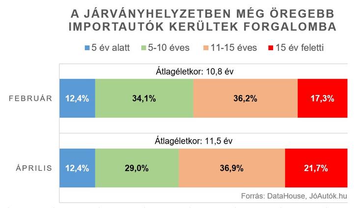 covid-joautok-grafikon-hasznalt-auto